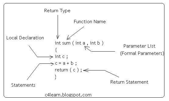 function definition in c Programming