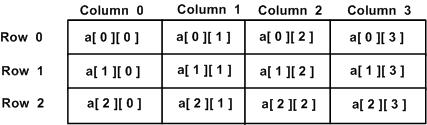 two_dimensional_arrays in c Programming