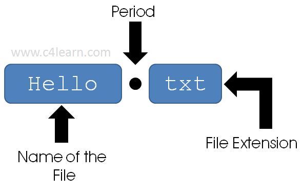 File Extension in C Programming