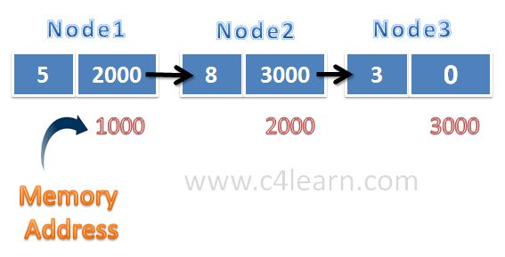 Addres and Linked List Node Strucutre in Programming
