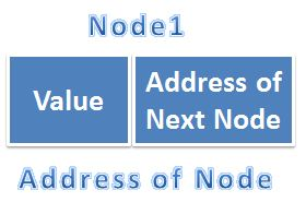 Basic Node Strucutre in Linked List