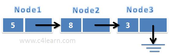 Linked List Basic Structure in Programming
