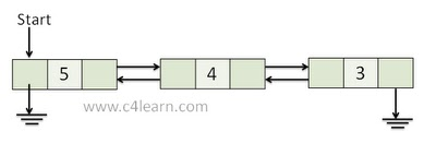 Doubly Linked List in Programming Data Structure
