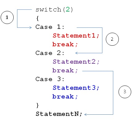 Syntax of Switch Case Stetement in C Programming