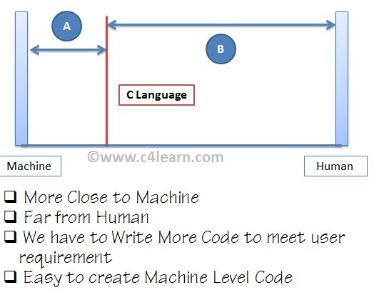 C Language is Middle Level Language