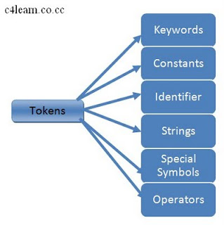 Tokens in C Programming - Basic Building Blocks