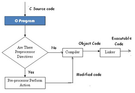 C preprocessor  Wikipedia
