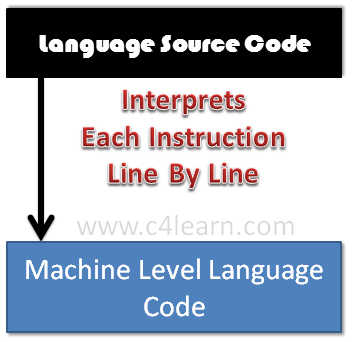 Interpreter in Programming Language