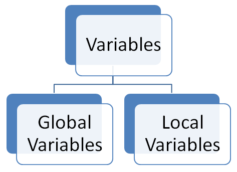 Two Types of JavaScript Variables