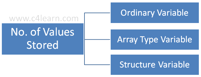 Variables can be categorized depending on Number of Variables it can store