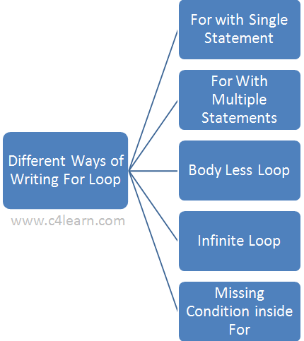 Different Ways of Writing For Loop in C Programming Language