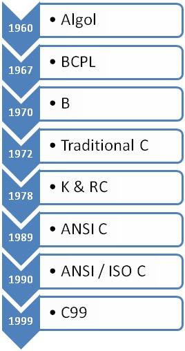 History of c programming Chart