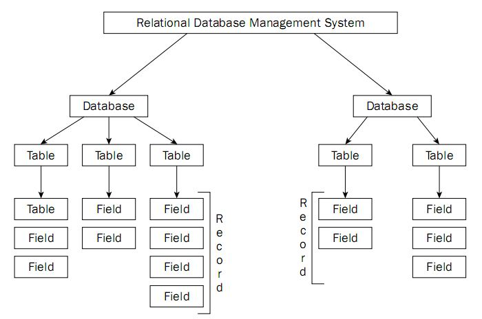 database management system for the post office An online web application through which the offices at different cities can be  connected through a single application and want to avoid using.