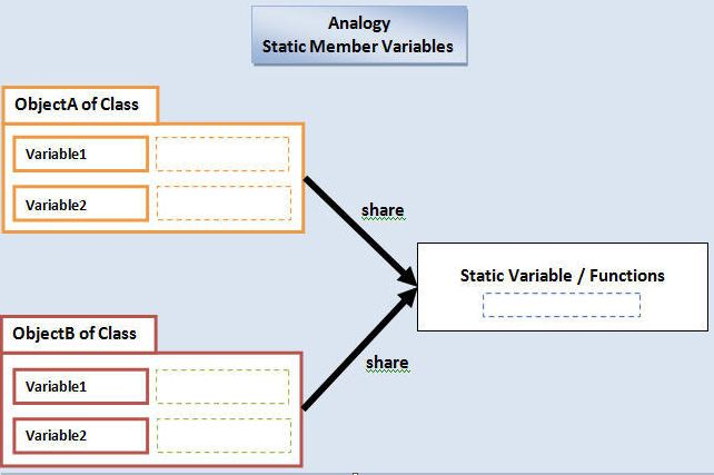 Static Variable In Java