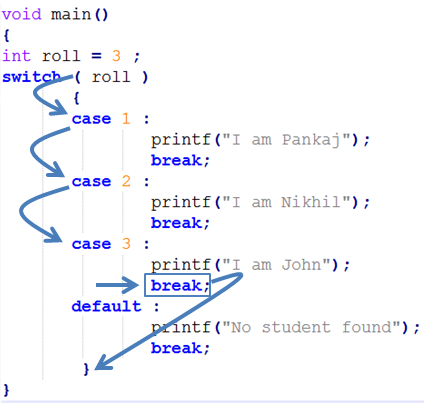Switch Case Statement in C Programming Language