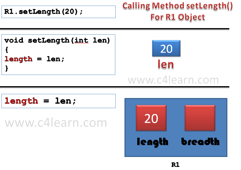 Calling Methods in Java Programming Class Concept