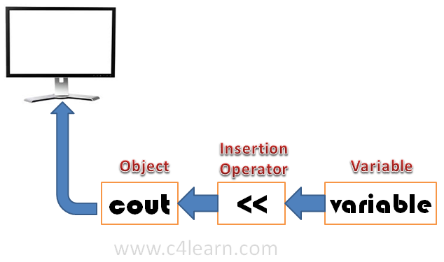 Cout Operator in C++ Insertion Operator