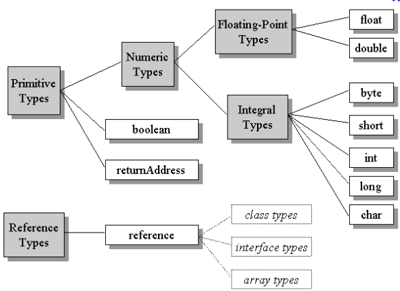 Data Types in Java Programming Language