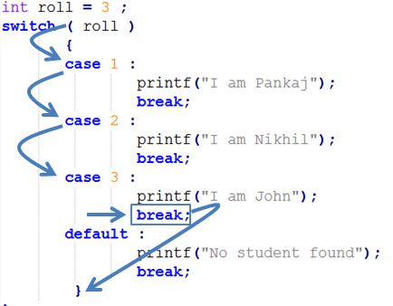 How Switch Case works in Java Programming language