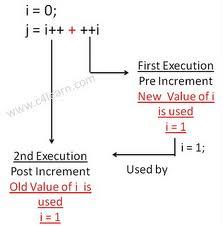 Increment and Decrement in Java