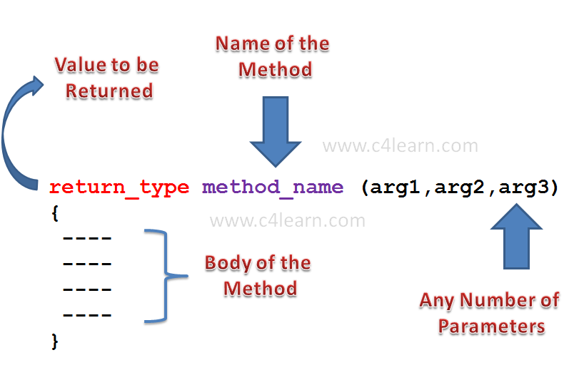 Methods in Java Programming - Syntax of Method in Java