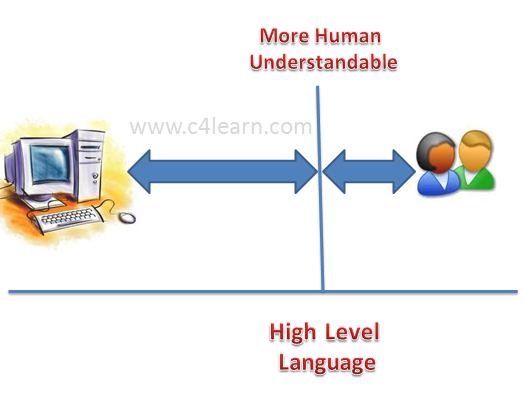 Middle Level Language Programming Concept