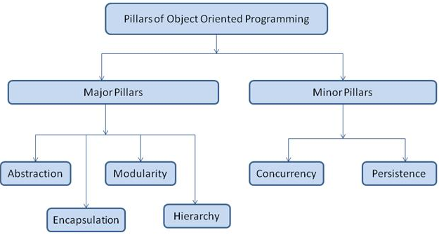Pillars Of Object Oriented Programming