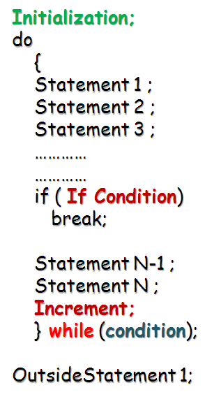 break statement in do while loop java programming language