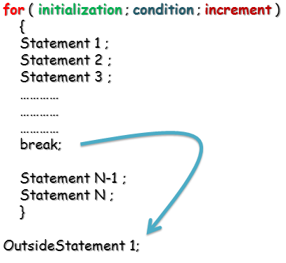 break statement in java programming language
