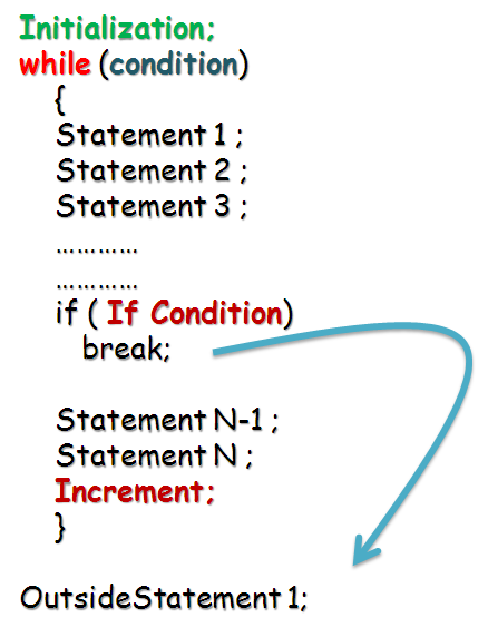 break statement in while loop java programming language