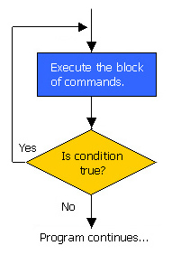 do while loop flowchart