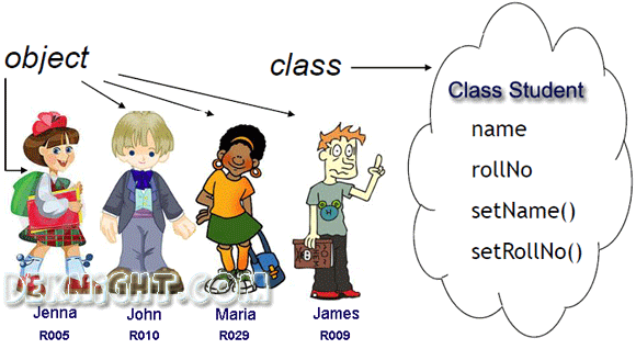 Class Concept in Java Programming : Explained Simply (OOP) | Java