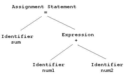 Sematic Analyzer in Compiler Design
