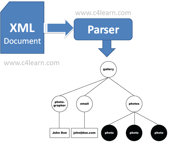 XML Parser - XML Tree Creation Using Parser