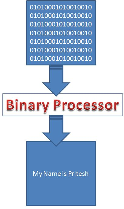 Binary File Converted into Readable Format
