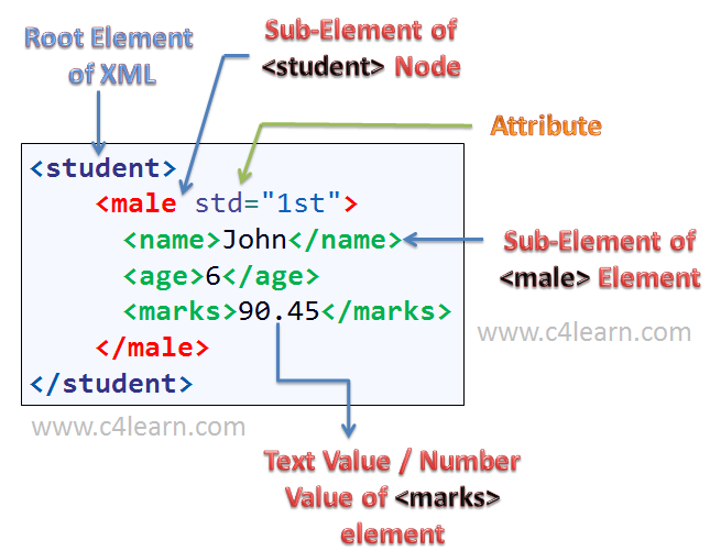 Xml elements vs attributes for Table tag attributes in html