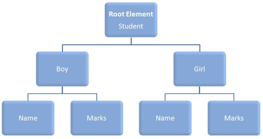 XML Tree Structure of Document